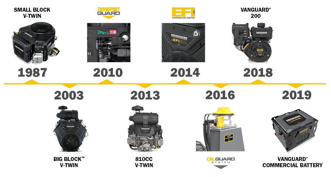 Vanguard Commercial Power timeline of innovations
